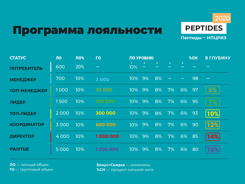 Программа лояльности peptides(нпцриз) маркетинг